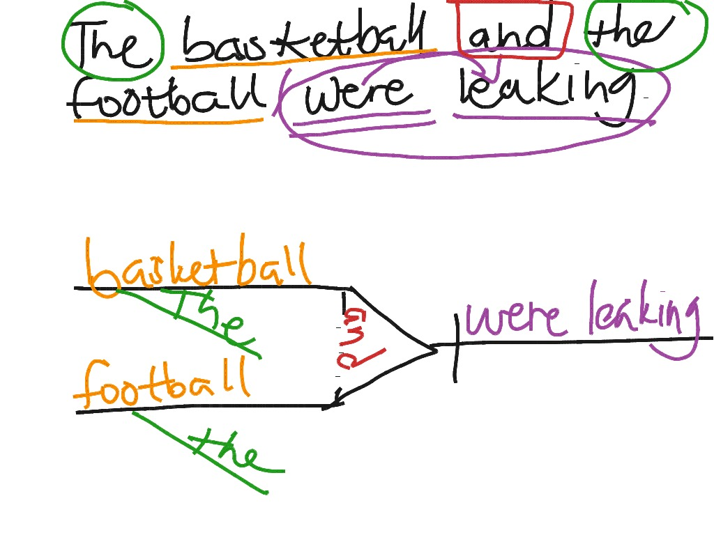 diagram sentences onlineonline sentence diagramming
